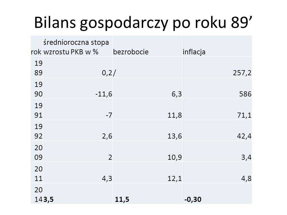 Bilans gospodarczy po roku 89' rok średnioroczna stopa wzrostu PKB w %bezrobocieinflacja 19 890,2/257,2 19 90-11,66,3586 19 91-711,871,1 19 922,613,64
