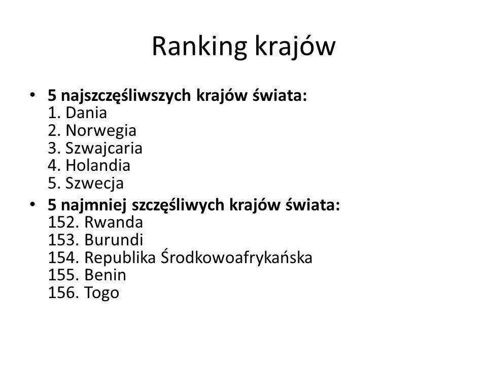 Ranking krajów 5 najszczęśliwszych krajów świata: 1. Dania 2. Norwegia 3. Szwajcaria 4. Holandia 5. Szwecja 5 najmniej szczęśliwych krajów świata: 152