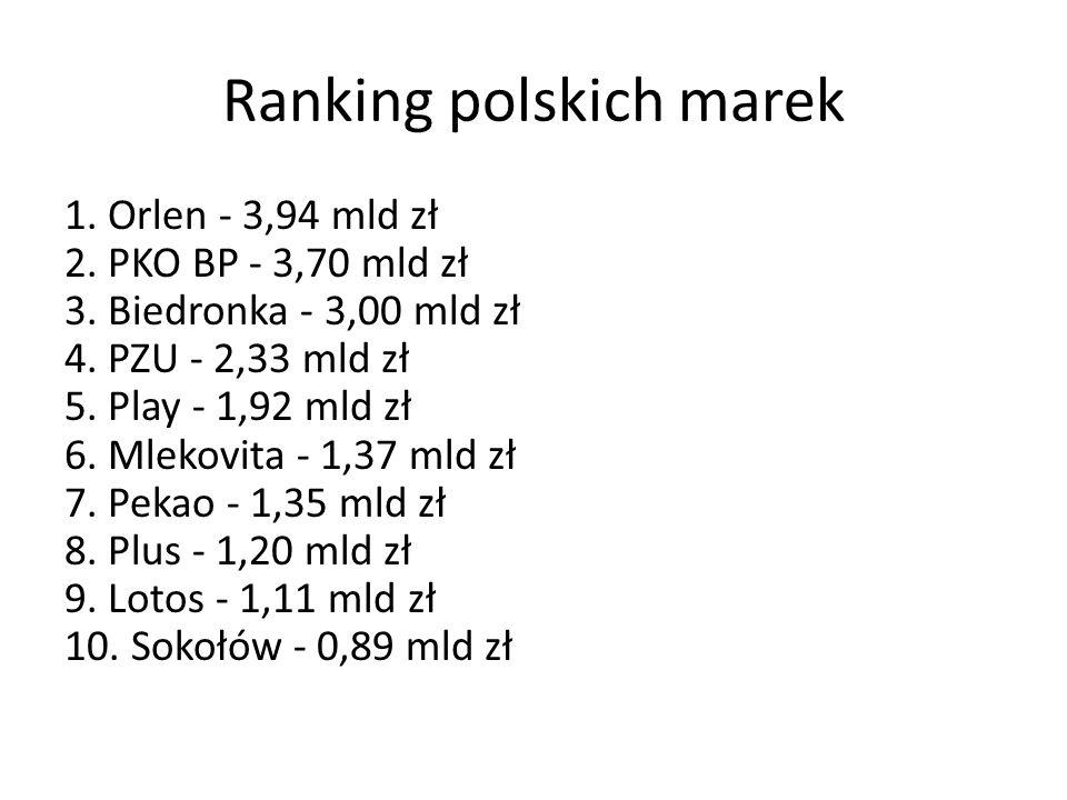 Ranking polskich marek 1. Orlen - 3,94 mld zł 2. PKO BP - 3,70 mld zł 3. Biedronka - 3,00 mld zł 4. PZU - 2,33 mld zł 5. Play - 1,92 mld zł 6. Mlekovi