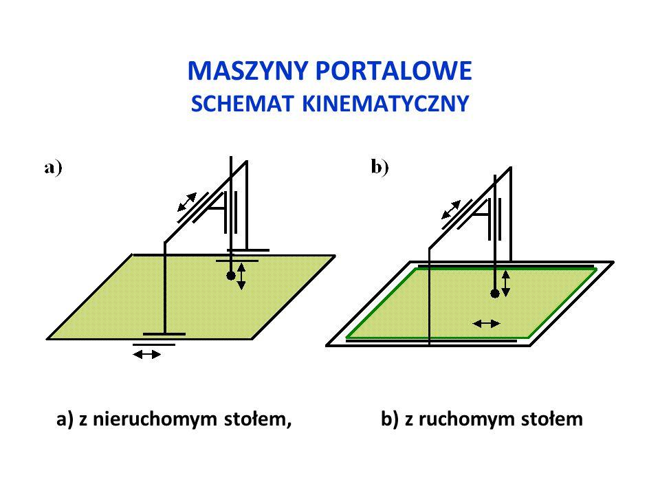MASZYNY PORTALOWE SCHEMAT KINEMATYCZNY a) z nieruchomym stołem, b) z ruchomym stołem