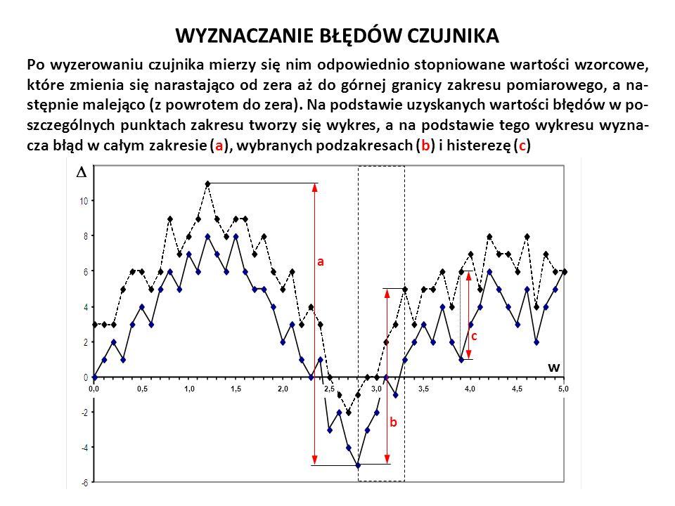 WYZNACZANIE BŁĘDÓW CZUJNIKA Po wyzerowaniu czujnika mierzy się nim odpowiednio stopniowane wartości wzorcowe, które zmienia się narastająco od zera aż