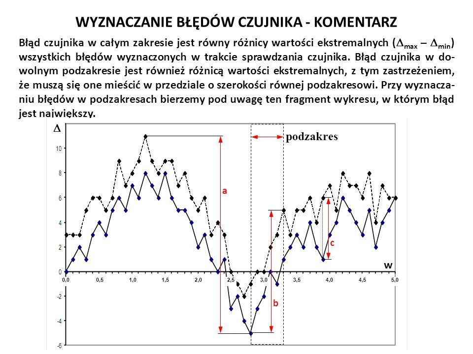 WYZNACZANIE BŁĘDÓW CZUJNIKA - KOMENTARZ Błąd czujnika w całym zakresie jest równy różnicy wartości ekstremalnych (  max –  min ) wszystkich błędów w