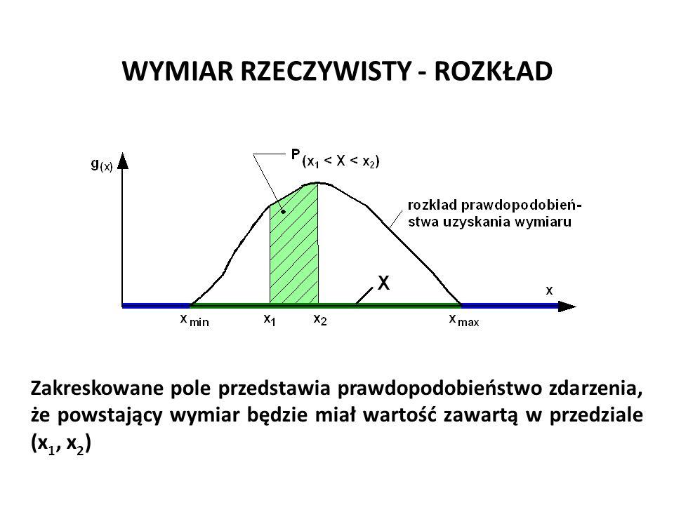WYMIAR RZECZYWISTY - ROZKŁAD Zakreskowane pole przedstawia prawdopodobieństwo zdarzenia, że powstający wymiar będzie miał wartość zawartą w przedziale