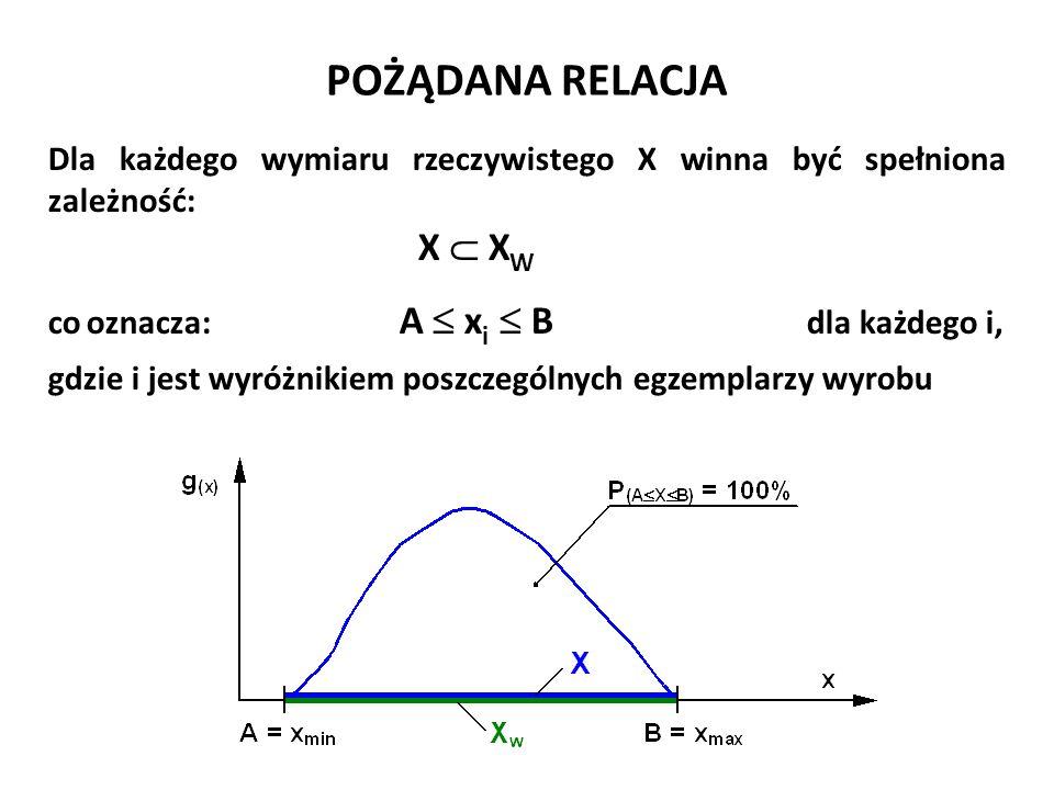 POŻĄDANA RELACJA Dla każdego wymiaru rzeczywistego X winna być spełniona zależność: X  X W co oznacza: A  x i  B dla każdego i, gdzie i jest wyróżn