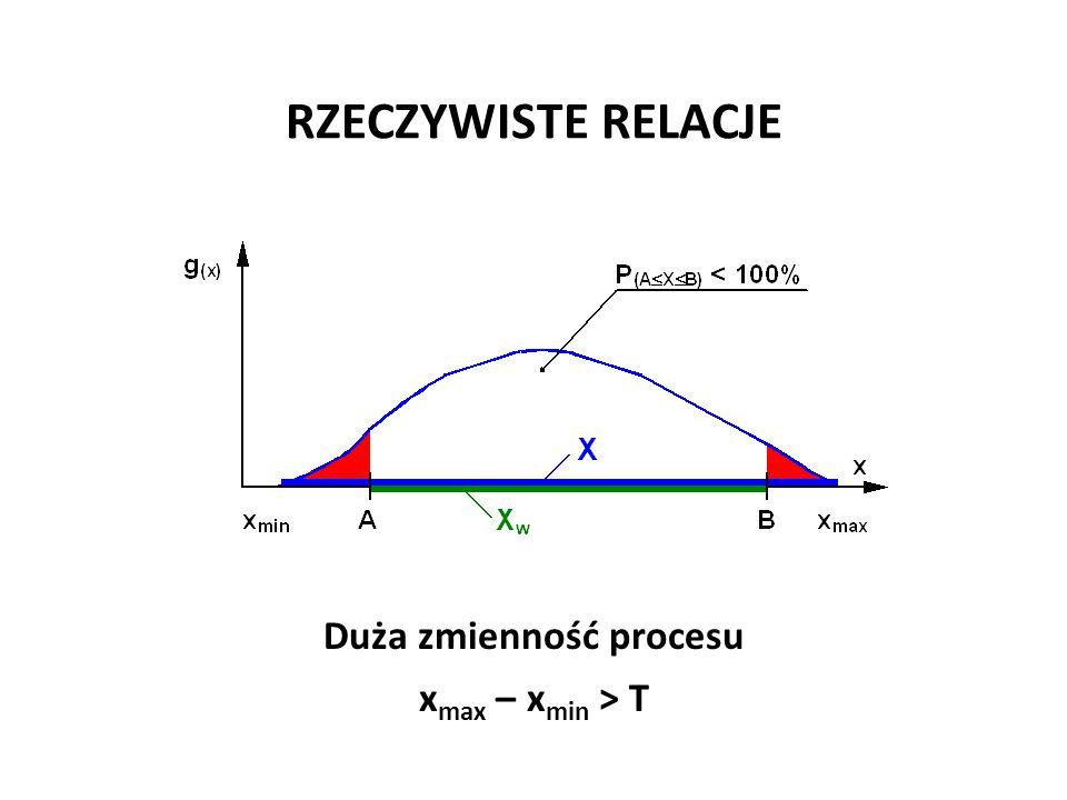 RZECZYWISTE RELACJE Duża zmienność procesu x max – x min > T Józef Zawada, PŁ