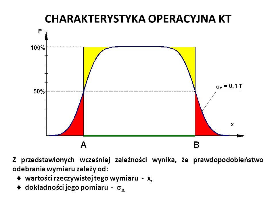 CHARAKTERYSTYKA OPERACYJNA KT Z przedstawionych wcześniej zależności wynika, że prawdopodobieństwo odebrania wymiaru zależy od:  wartości rzeczywiste
