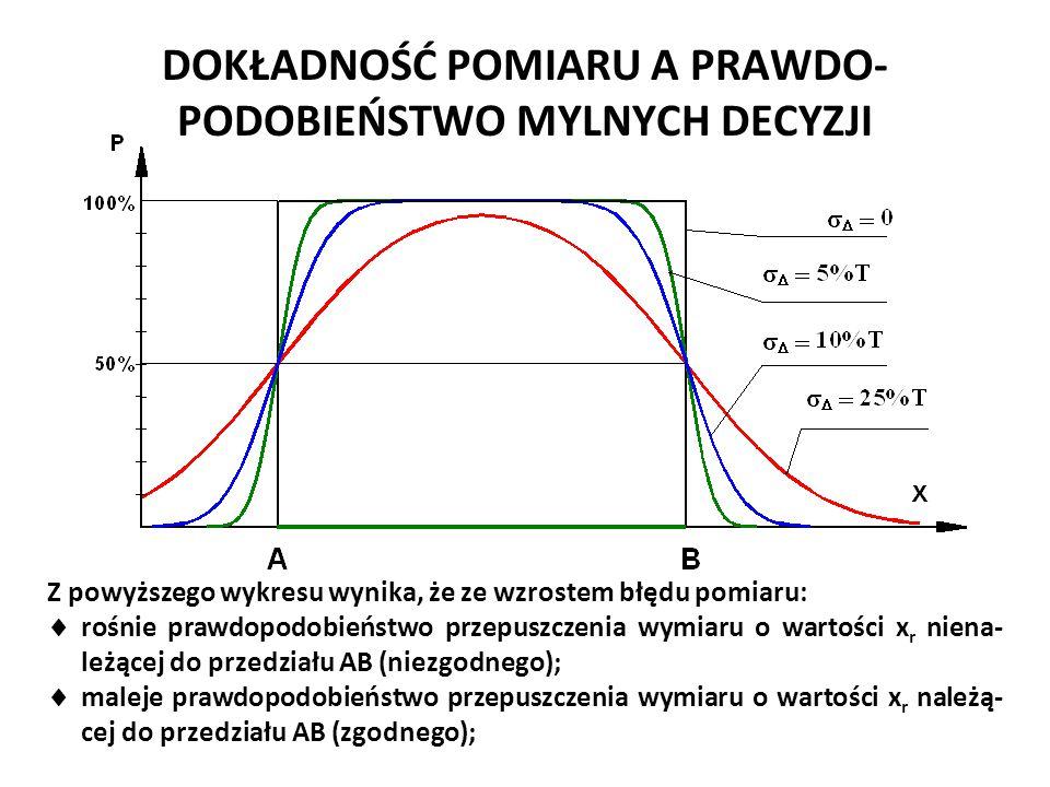 DOKŁADNOŚĆ POMIARU A PRAWDO- PODOBIEŃSTWO MYLNYCH DECYZJI Z powyższego wykresu wynika, że ze wzrostem błędu pomiaru:  rośnie prawdopodobieństwo przep