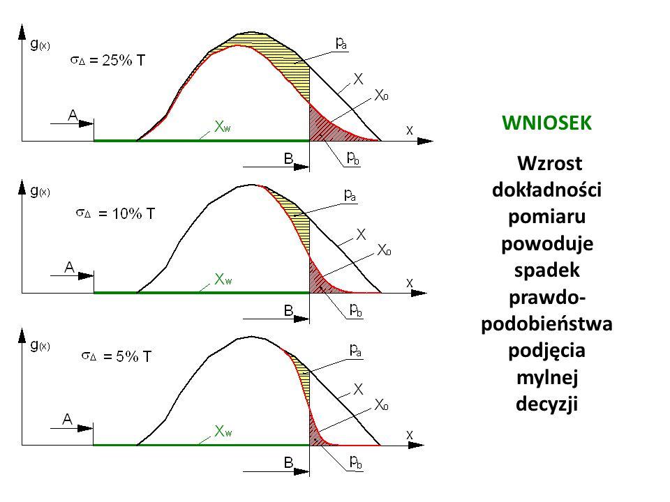 WNIOSEK Wzrost dokładności pomiaru powoduje spadek prawdo- podobieństwa podjęcia mylnej decyzji Józef Zawada, PŁ