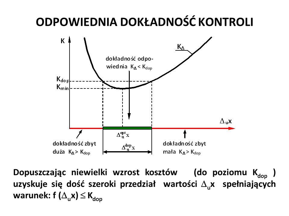 ODPOWIEDNIA DOKŁADNOŚĆ KONTROLI Dopuszczając niewielki wzrost kosztów (do poziomu K dop ) uzyskuje się dość szeroki przedział wartości  u x spełniają