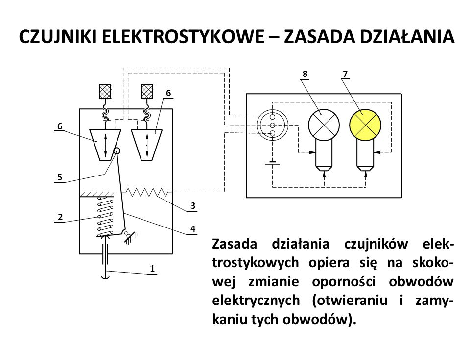 CZUJNIKI ELEKTROSTYKOWE – ZASADA DZIAŁANIA Zasada działania czujników elek- trostykowych opiera się na skoko- wej zmianie oporności obwodów elektryczn
