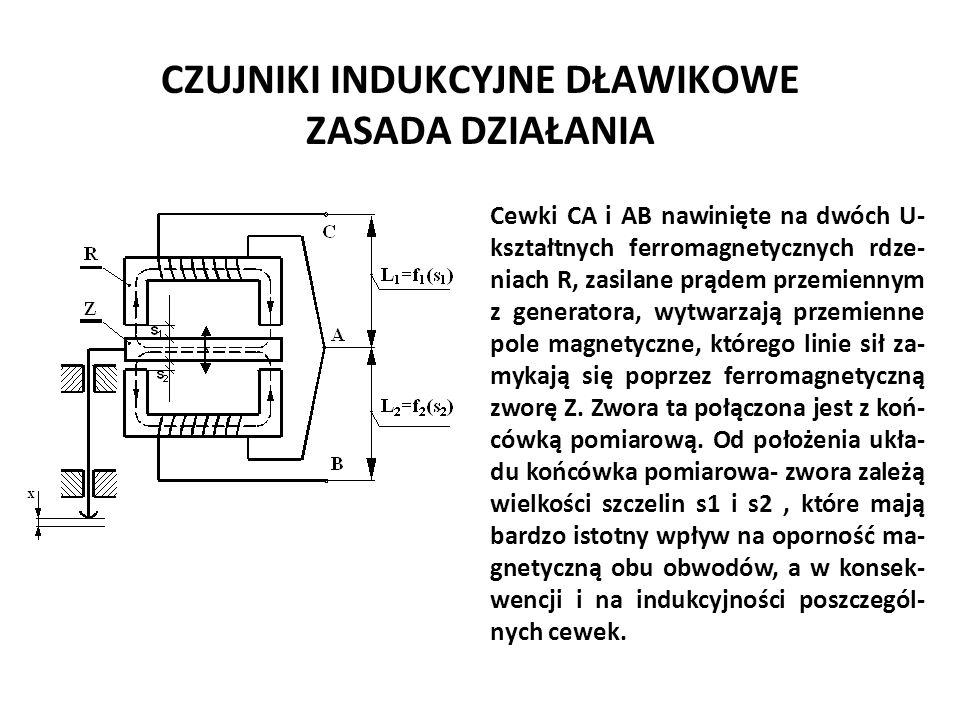 CZUJNIKI INDUKCYJNE DŁAWIKOWE ZASADA DZIAŁANIA Józef Zawada, PŁ Cewki CA i AB nawinięte na dwóch U- kształtnych ferromagnetycznych rdze- niach R, zasi