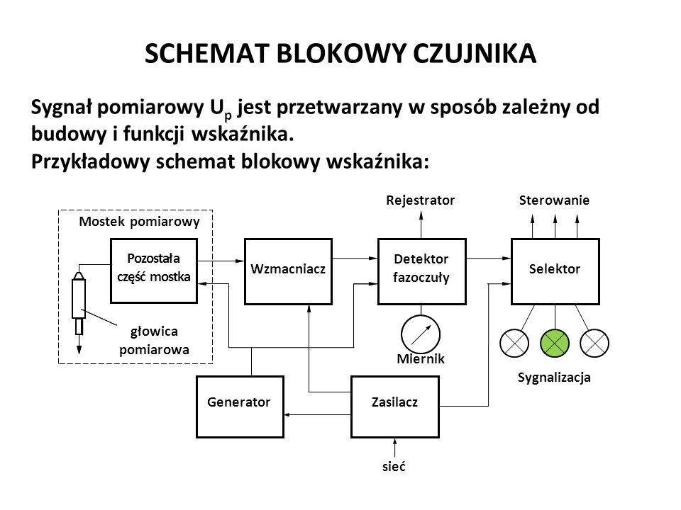 Józef Zawada, PŁ SCHEMAT BLOKOWY CZUJNIKA Sygnał pomiarowy U p jest przetwarzany w sposób zależny od budowy i funkcji wskaźnika. Przykładowy schemat b
