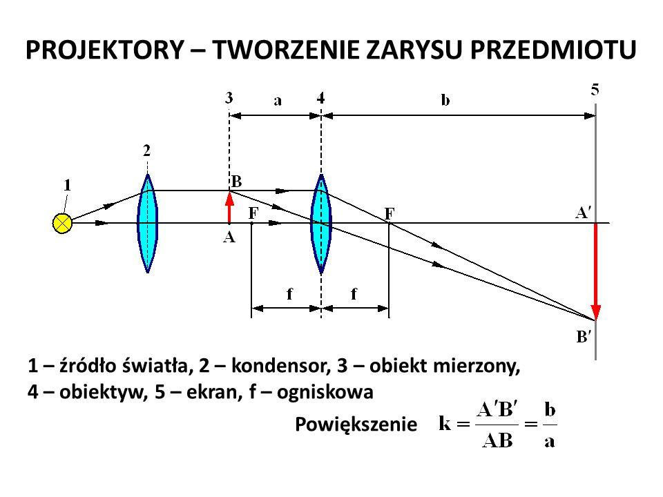 PROJEKTORY – TWORZENIE ZARYSU PRZEDMIOTU 1 – źródło światła, 2 – kondensor, 3 – obiekt mierzony, 4 – obiektyw, 5 – ekran, f – ogniskowa Powiększenie J