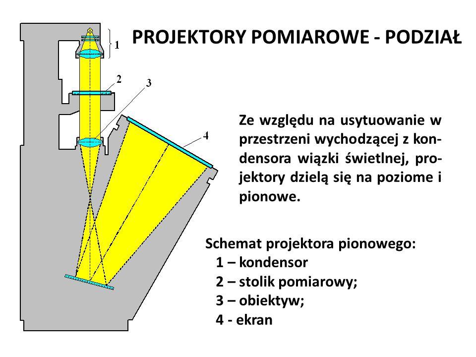 PROJEKTORY POMIAROWE - PODZIAŁ Ze względu na usytuowanie w przestrzeni wychodzącej z kon- densora wiązki świetlnej, pro- jektory dzielą się na poziome
