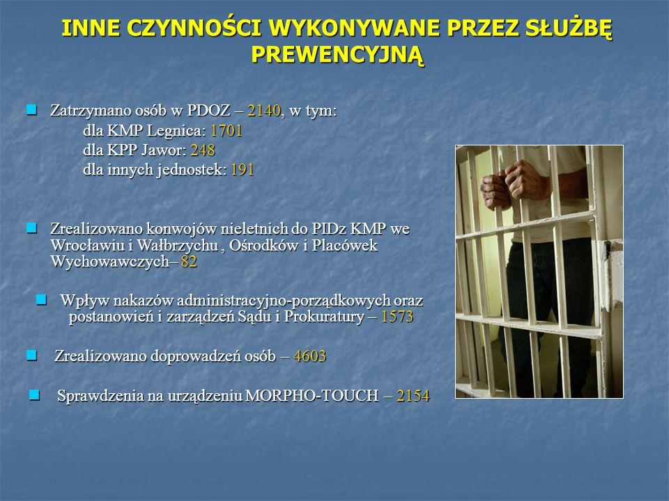 Zatrzymano osób w PDOZ – 2140, w tym: Zatrzymano osób w PDOZ – 2140, w tym: dla KMP Legnica: 1701 dla KPP Jawor: 248 dla innych jednostek: 191 Zrealiz