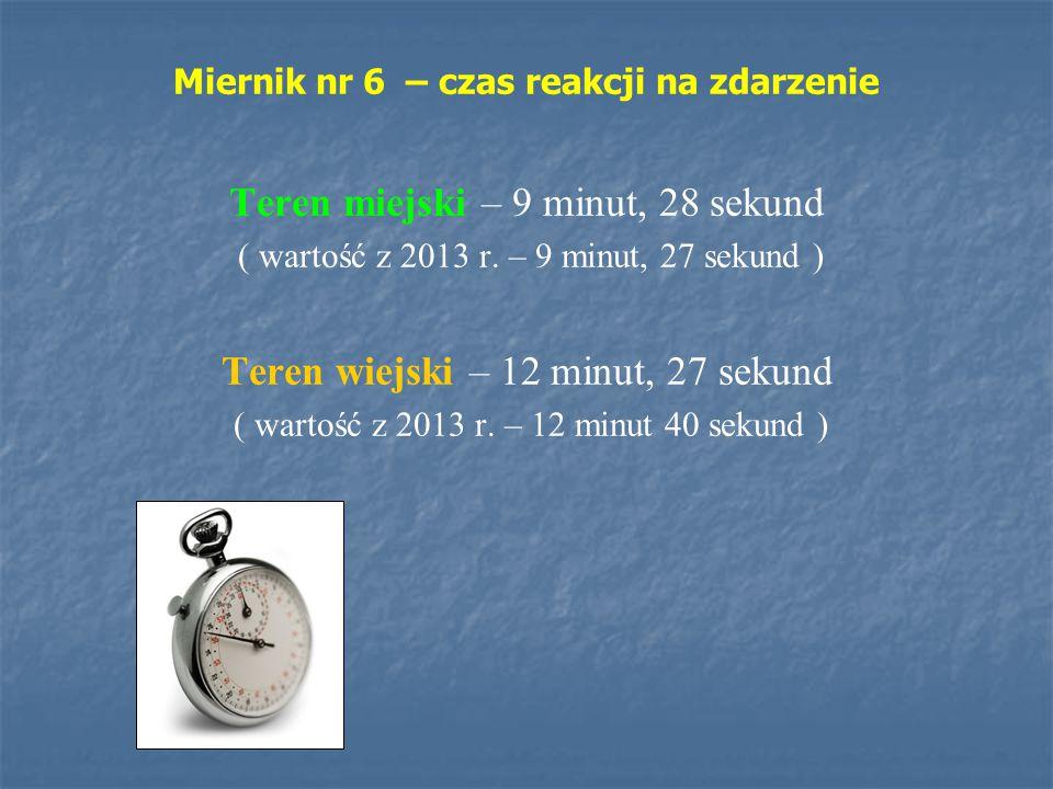 Miernik nr 6 – czas reakcji na zdarzenie Teren miejski – 9 minut, 28 sekund ( wartość z 2013 r. – 9 minut, 27 sekund ) Teren wiejski – 12 minut, 27 se
