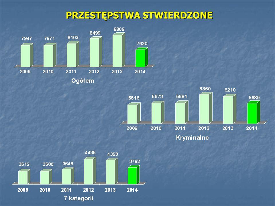 ZATRUDNIENIE FUNKCJONARIUSZY I PRACOWNIKÓW CYWILNYCH KMP LEGNICA W LATACH 2005-2014