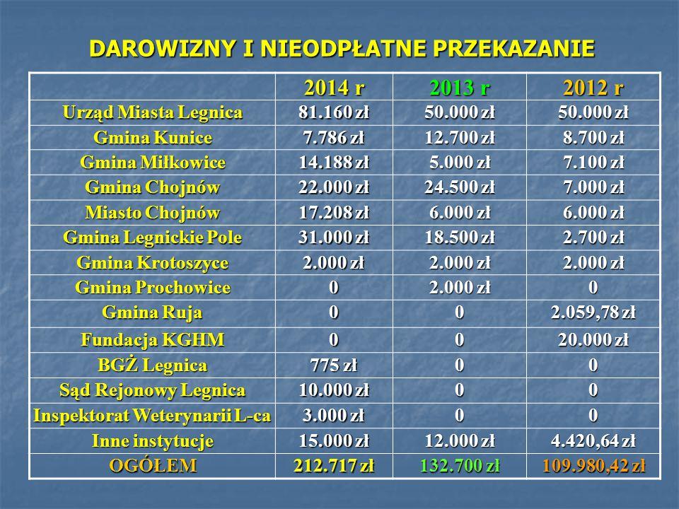 DAROWIZNY I NIEODPŁATNE PRZEKAZANIE 2014 r 2013 r 2012 r Urząd Miasta Legnica 81.160 zł 50.000 zł Gmina Kunice 7.786 zł 12.700 zł 8.700 zł Gmina Miłko