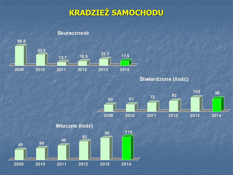 - Zrealizowano służb płatnych na terenie miasta Legnica - 560 - Zrealizowano służb płatnych na terenie Gminy Legnickie Pole -200 - Zrealizowano wspólnych służb ze Strażą Miejską - 107 - Ilość służb SPPP w Legnica na terenie działania KMP w Legnicy – 5040 REALIZACJA SŁUŻB PATROLOWYCH