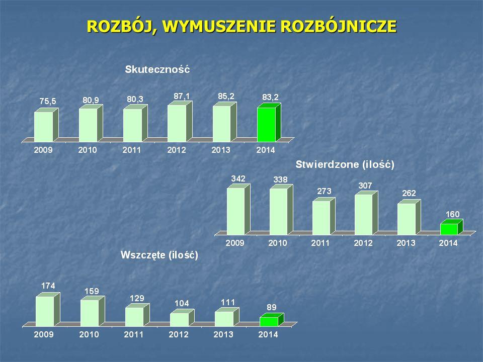 Zatrzymano osób w PDOZ – 2140, w tym: Zatrzymano osób w PDOZ – 2140, w tym: dla KMP Legnica: 1701 dla KPP Jawor: 248 dla innych jednostek: 191 Zrealizowano konwojów nieletnich do PIDz KMP we Wrocławiu i Wałbrzychu, Ośrodków i Placówek Wychowawczych– 82 Zrealizowano konwojów nieletnich do PIDz KMP we Wrocławiu i Wałbrzychu, Ośrodków i Placówek Wychowawczych– 82 Wpływ nakazów administracyjno-porządkowych oraz postanowień i zarządzeń Sądu i Prokuratury – 1573 Wpływ nakazów administracyjno-porządkowych oraz postanowień i zarządzeń Sądu i Prokuratury – 1573 Zrealizowano doprowadzeń osób – 4603 Zrealizowano doprowadzeń osób – 4603 Sprawdzenia na urządzeniu MORPHO-TOUCH – 2154 Sprawdzenia na urządzeniu MORPHO-TOUCH – 2154 INNE CZYNNOŚCI WYKONYWANE PRZEZ SŁUŻBĘ PREWENCYJNĄ