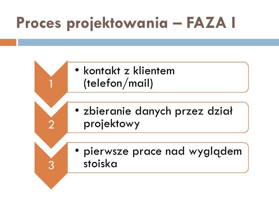 Proces projektowania – FAZA I 1 kontakt z klientem (telefon/mail) 2 zbieranie danych przez dział projektowy 3 pierwsze prace nad wyglądem stoiska