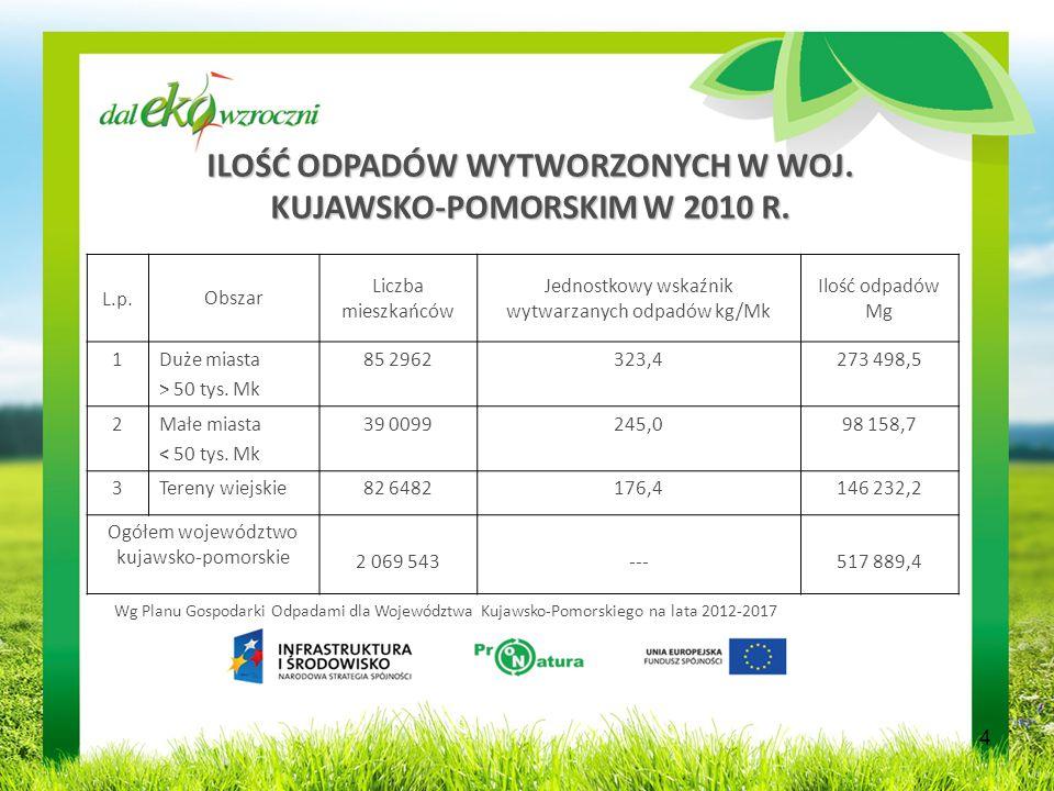 ILOŚĆ ODPADÓW WYTWORZONYCH W WOJ.KUJAWSKO-POMORSKIM W 2010 R.
