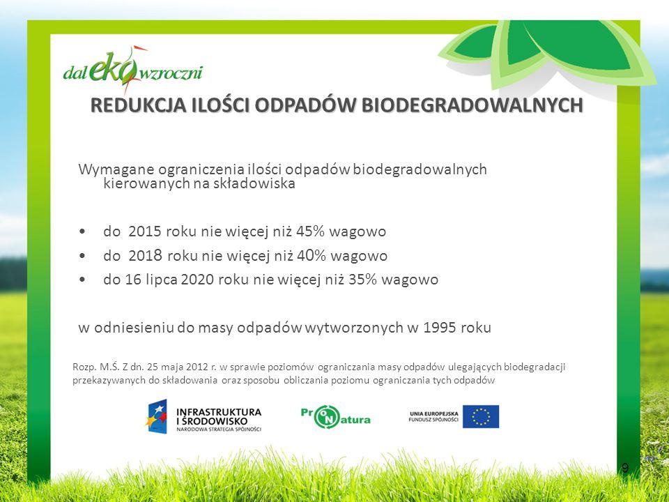 REDUKCJA ILOŚCI ODPADÓW BIODEGRADOWALNYCH Wymagane ograniczenia ilości odpadów biodegradowalnych kierowanych na składowiska do 2015 roku nie więcej niż 45% wagowo do 201 8 roku nie więcej niż 4 0 % wagowo do 16 lipca 2020 roku nie więcej niż 35% wagowo w odniesieniu do masy odpadów wytworzonych w 1995 roku Rozp.