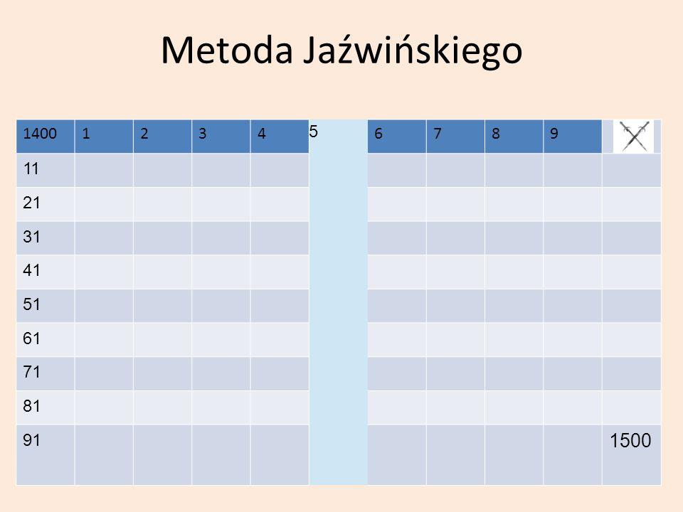 Metoda Jaźwińskiego 14001234 5 6789 11 21 31 41 51 61 71 81 91 1500