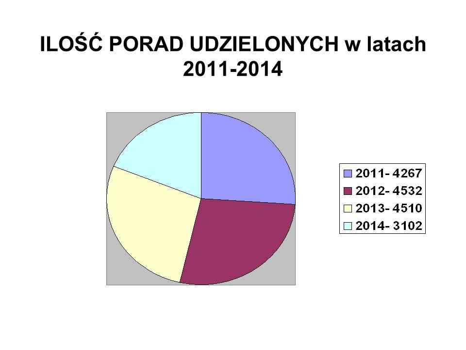 ILOŚĆ PORAD UDZIELONYCH w latach 2011-2014