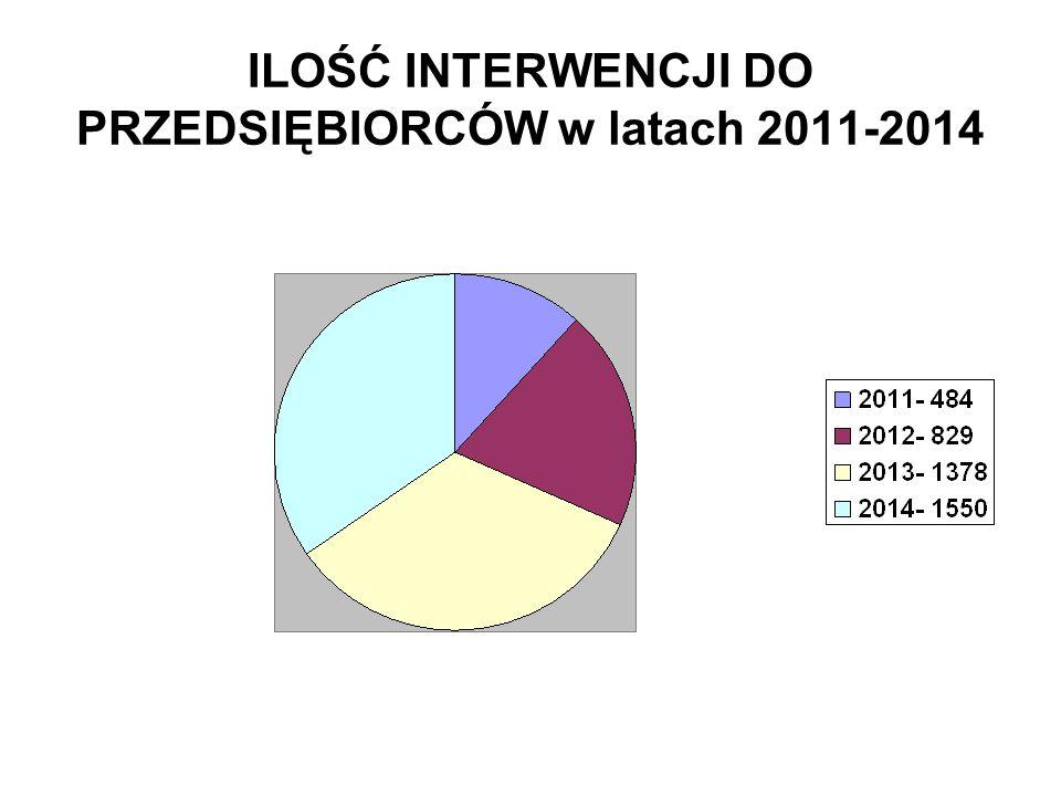 ILOŚĆ INTERWENCJI DO PRZEDSIĘBIORCÓW w latach 2011-2014