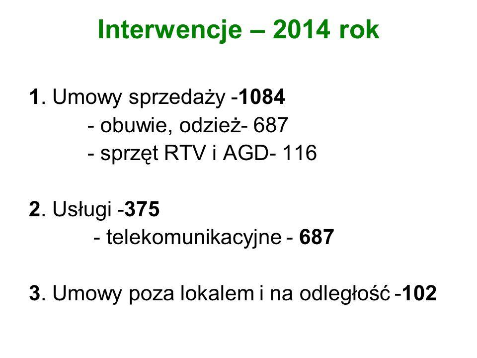 Interwencje – 2014 rok 1. Umowy sprzedaży -1084 - obuwie, odzież- 687 - sprzęt RTV i AGD- 116 2.