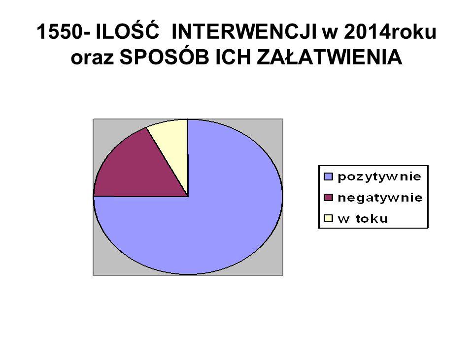 1550- ILOŚĆ INTERWENCJI w 2014roku oraz SPOSÓB ICH ZAŁATWIENIA