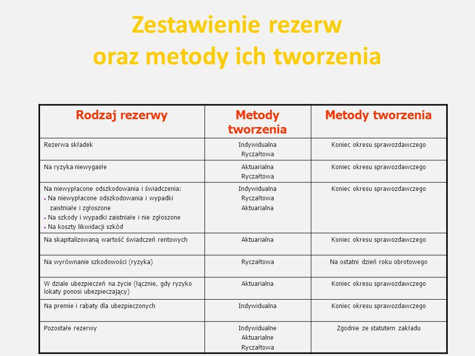 Zestawienie rezerw oraz metody ich tworzenia Rodzaj rezerwyMetody tworzenia Rezerwa składekIndywidualna Ryczałtowa Koniec okresu sprawozdawczego Na ry
