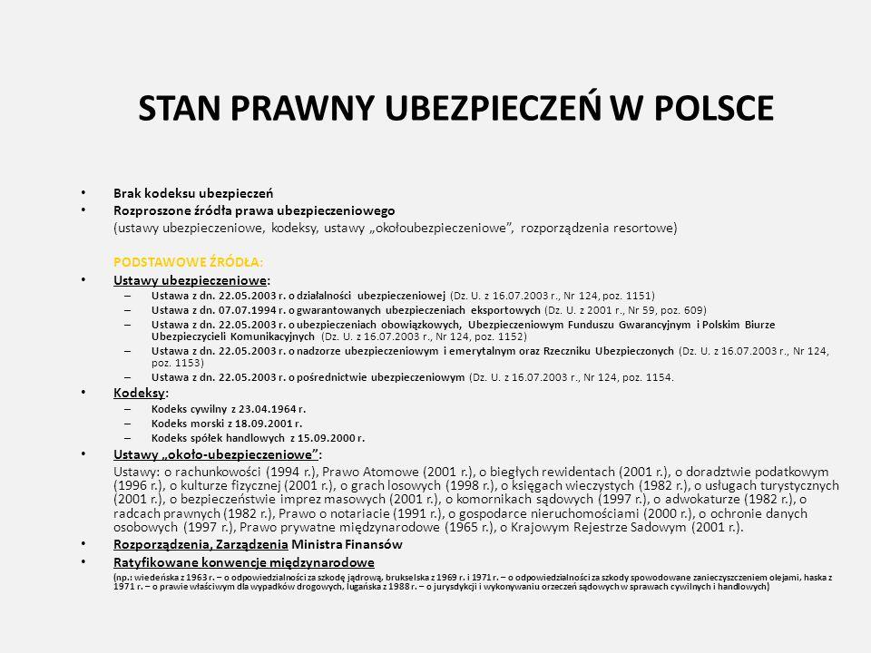"""STAN PRAWNY UBEZPIECZEŃ W POLSCE Brak kodeksu ubezpieczeń Rozproszone źródła prawa ubezpieczeniowego (ustawy ubezpieczeniowe, kodeksy, ustawy """"okołoub"""