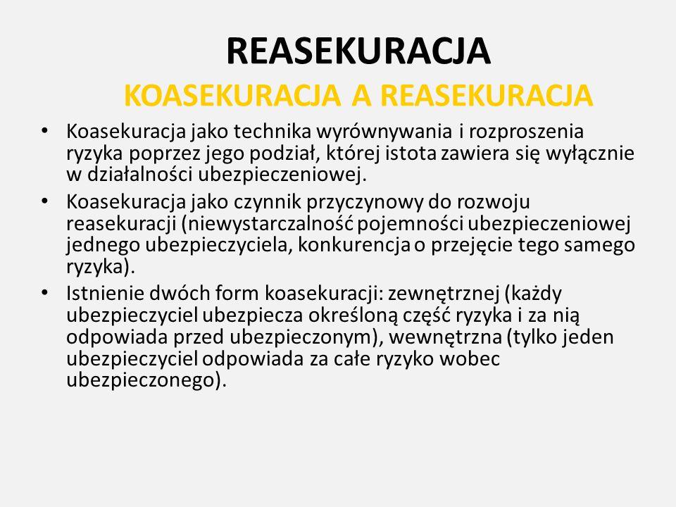 REASEKURACJA KOASEKURACJA A REASEKURACJA Koasekuracja jako technika wyrównywania i rozproszenia ryzyka poprzez jego podział, której istota zawiera się
