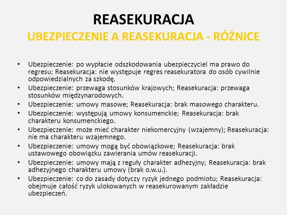 REASEKURACJA UBEZPIECZENIE A REASEKURACJA - RÓŻNICE Ubezpieczenie: po wypłacie odszkodowania ubezpieczyciel ma prawo do regresu; Reasekuracja: nie wys
