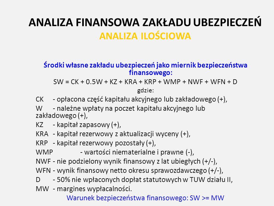 ANALIZA FINANSOWA ZAKŁADU UBEZPIECZEŃ ANALIZA ILOŚCIOWA Środki własne zakładu ubezpieczeń jako miernik bezpieczeństwa finansowego: SW = CK + 0.5W + KZ
