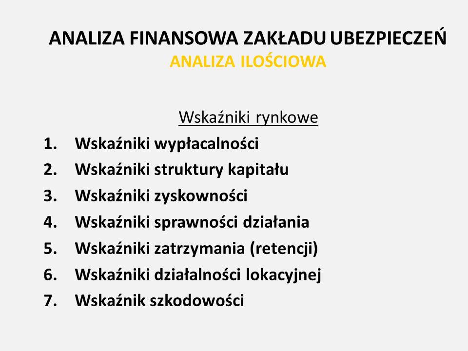 ANALIZA FINANSOWA ZAKŁADU UBEZPIECZEŃ ANALIZA ILOŚCIOWA Wskaźniki rynkowe 1.Wskaźniki wypłacalności 2.Wskaźniki struktury kapitału 3.Wskaźniki zyskown