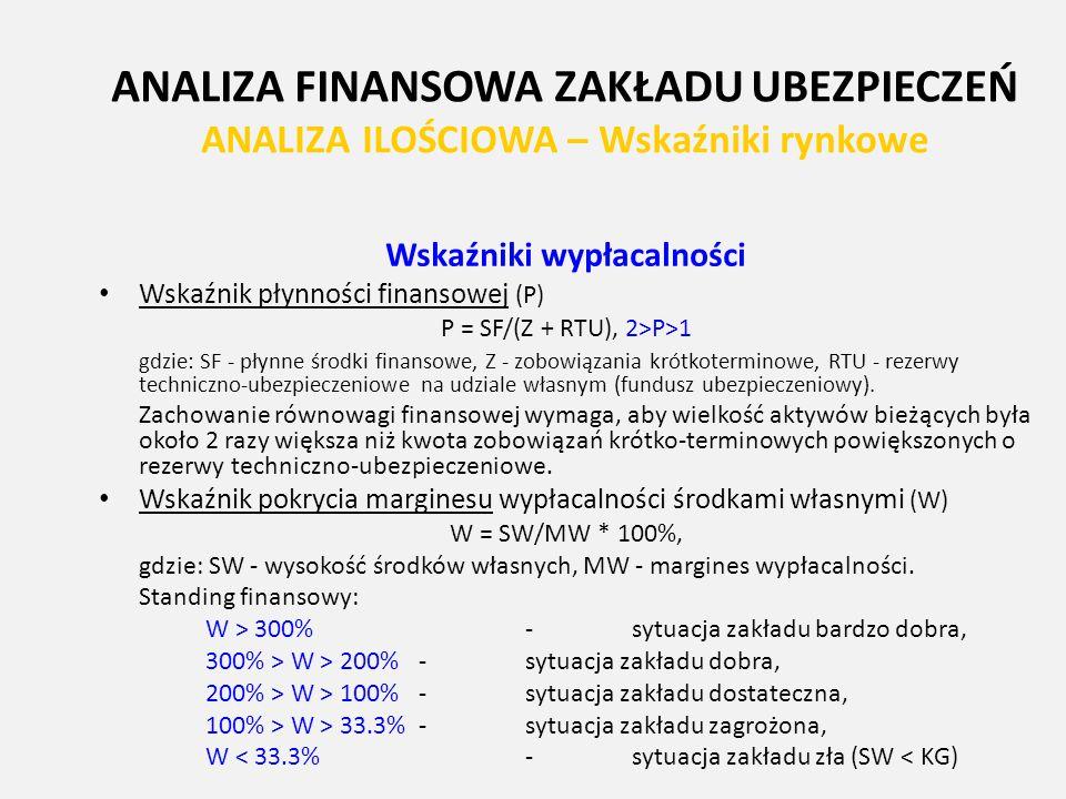 ANALIZA FINANSOWA ZAKŁADU UBEZPIECZEŃ ANALIZA ILOŚCIOWA – Wskaźniki rynkowe Wskaźniki wypłacalności Wskaźnik płynności finansowej (P) P = SF/(Z + RTU)