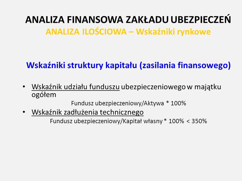 ANALIZA FINANSOWA ZAKŁADU UBEZPIECZEŃ ANALIZA ILOŚCIOWA – Wskaźniki rynkowe Wskaźniki struktury kapitału (zasilania finansowego) Wskaźnik udziału fund