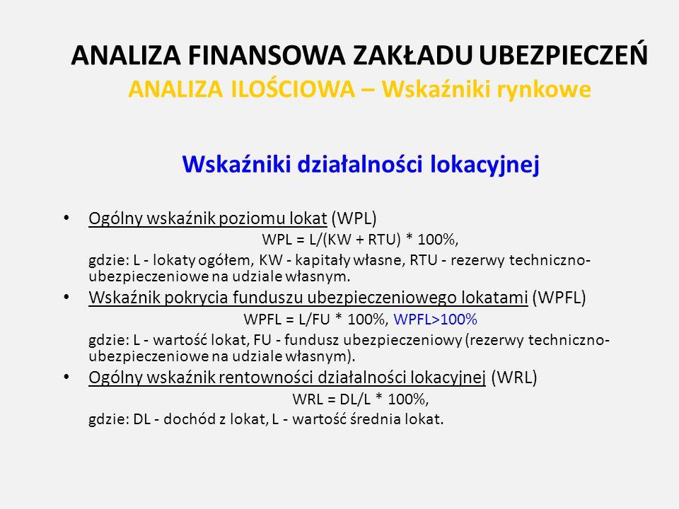 ANALIZA FINANSOWA ZAKŁADU UBEZPIECZEŃ ANALIZA ILOŚCIOWA – Wskaźniki rynkowe Wskaźniki działalności lokacyjnej Ogólny wskaźnik poziomu lokat (WPL) WPL