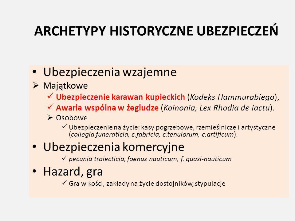 ARCHETYPY HISTORYCZNE UBEZPIECZEŃ Ubezpieczenia wzajemne  Majątkowe Ubezpieczenie karawan kupieckich (Kodeks Hammurabiego), Awaria wspólna w żegludze