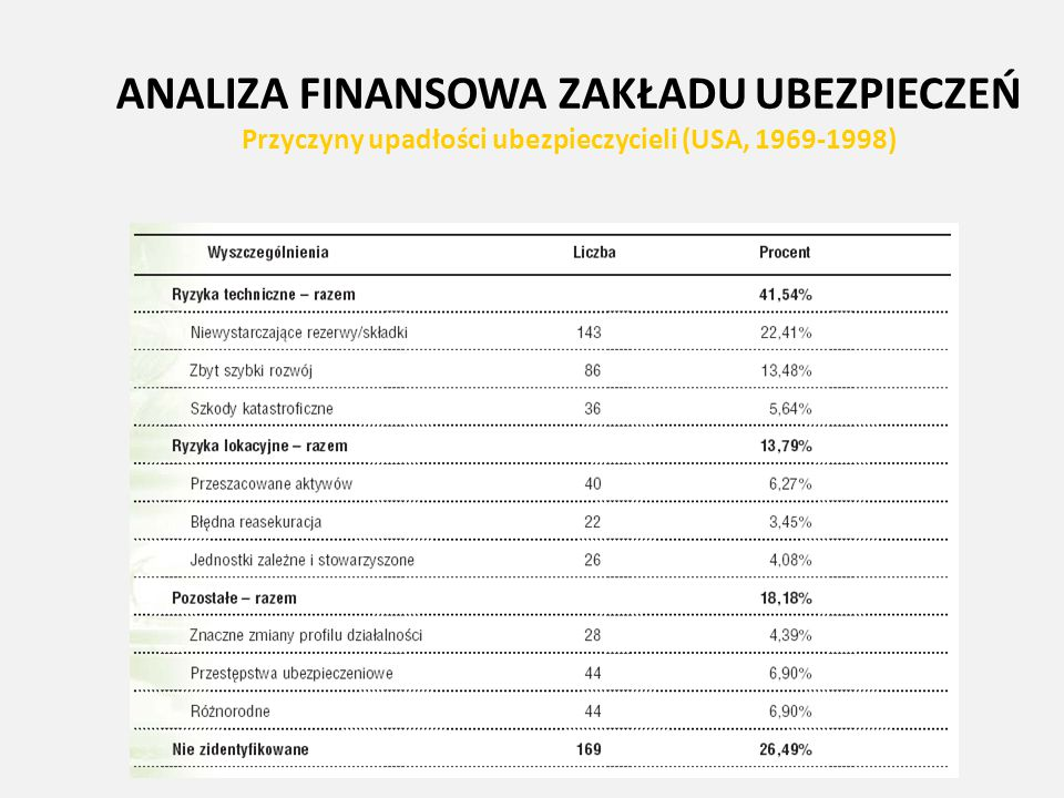 ANALIZA FINANSOWA ZAKŁADU UBEZPIECZEŃ Przyczyny upadłości ubezpieczycieli (USA, 1969-1998)