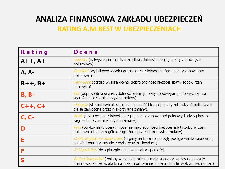ANALIZA FINANSOWA ZAKŁADU UBEZPIECZEŃ RATING A.M.BEST W UBEZPIECZENIACH R a t i n gO c e n a A++, A+ Superior (najwyższa ocena, bardzo silna zdolność