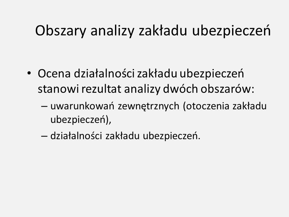 Obszary analizy zakładu ubezpieczeń Ocena działalności zakładu ubezpieczeń stanowi rezultat analizy dwóch obszarów: – uwarunkowań zewnętrznych (otocze