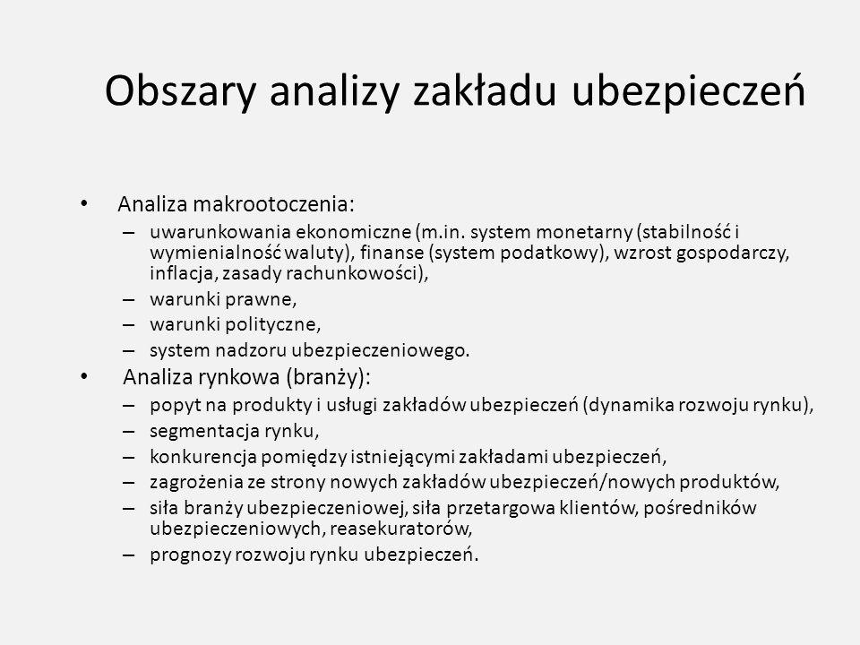 Obszary analizy zakładu ubezpieczeń Analiza makrootoczenia: – uwarunkowania ekonomiczne (m.in. system monetarny (stabilność i wymienialność waluty), f