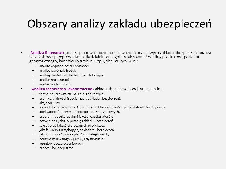 Obszary analizy zakładu ubezpieczeń Analiza finansowa (analiza pionowa i pozioma sprawozdań finansowych zakładu ubezpieczeń, analiza wskaźnikowa przep