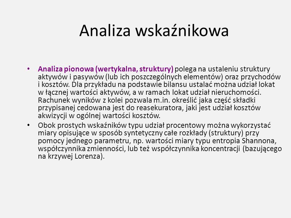 Analiza wskaźnikowa Analiza pionowa (wertykalna, struktury) polega na ustaleniu struktury aktywów i pasywów (lub ich poszczególnych elementów) oraz pr