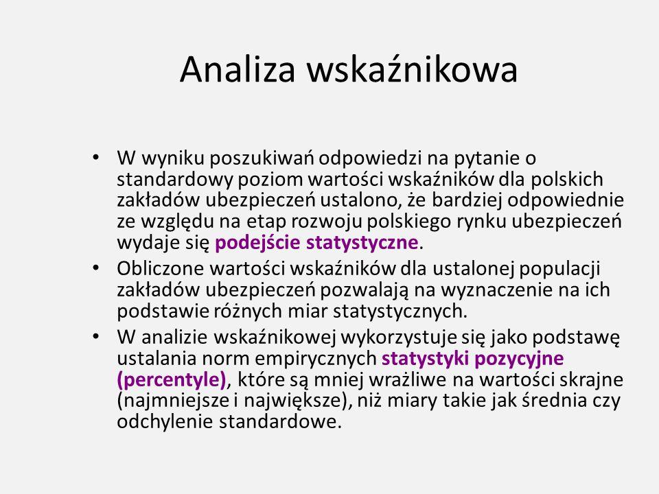 Analiza wskaźnikowa W wyniku poszukiwań odpowiedzi na pytanie o standardowy poziom wartości wskaźników dla polskich zakładów ubezpieczeń ustalono, że
