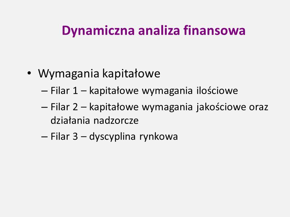 Dynamiczna analiza finansowa Wymagania kapitałowe – Filar 1 – kapitałowe wymagania ilościowe – Filar 2 – kapitałowe wymagania jakościowe oraz działani
